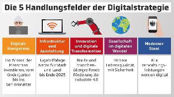 Die Digitalstrategie der Bundesregierung