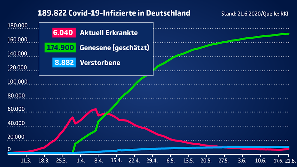Die aktuellen Fallzahlen in Deutschland und weltweit