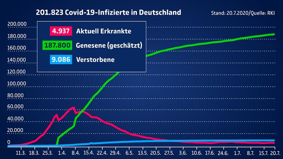 Die aktuellen Fallzahlen in Deutschland und weltweit------------