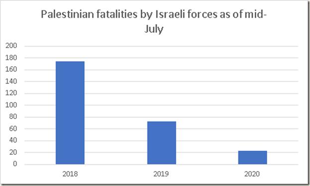 Palästinensische Tote und Verletzte – seit 2018 um mehr als 87% zurückgegangen