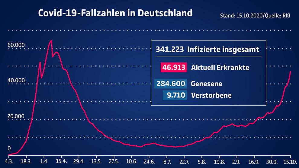 Die aktuellen Fallzahlen in Deutschland und den Bundesländern
