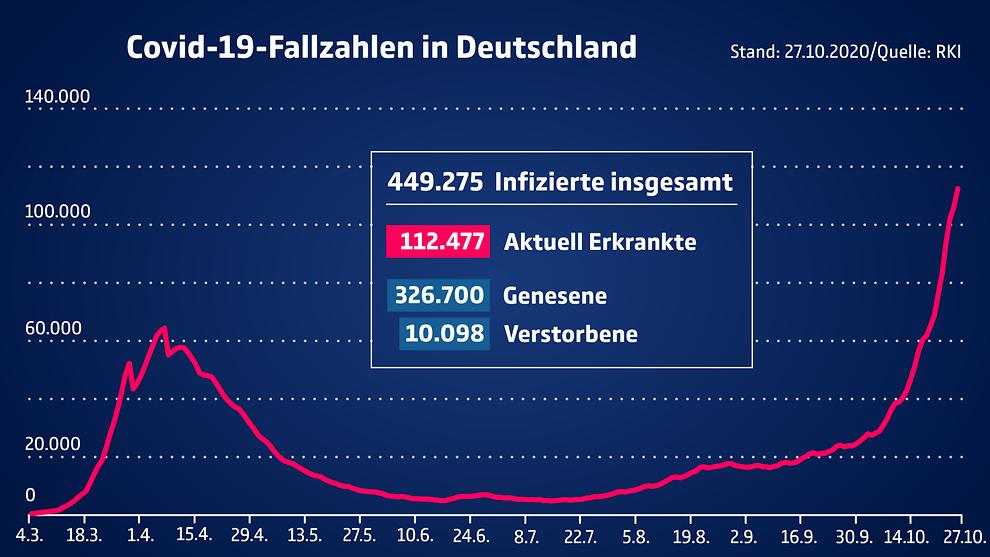 Aktuelle Corona Zahlen für Deutschland und den Bundesländern