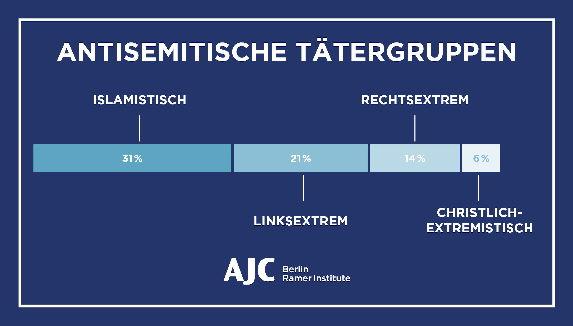 Werden in Deutschland erneut Juden verfolgt werden?