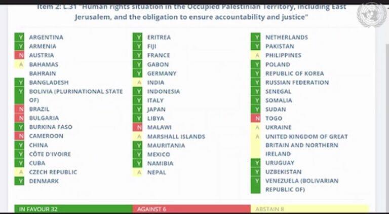 UNO-Menschenrechtsrat fordert Waffenembargo gegen Israel