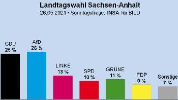 Sachsen-Anhalt: AfD zwei Wochen vor der Landtagswahl stärkste Partei
