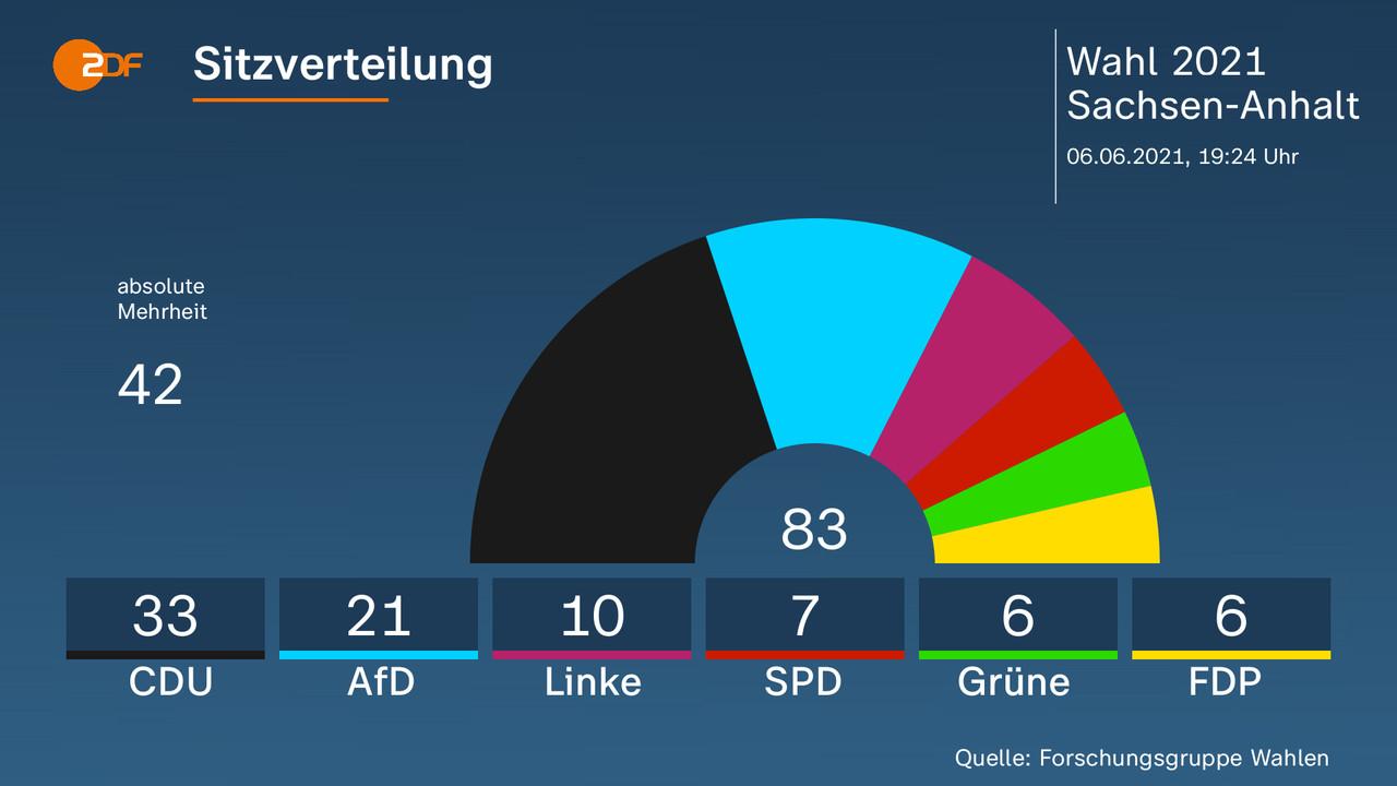 Landtagswahl in Sachsen-Anhalt erste Hochrechnungen