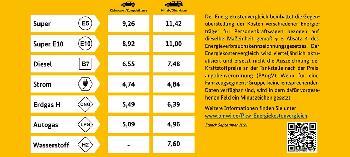 Kostenvergleich-an-der-Tankstelle-entspricht-nicht-den-Tatsachen