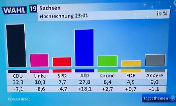 Sachsen hat gewählt - Gedanken zum Ergebnis der Landtagswahlen