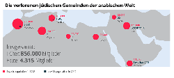 Gedenktag an die Vertreibung von Juden aus arabischen und muslimischen Ländern begangen