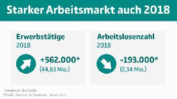 Deutschland: Beschäftigungsbilanz für 2018