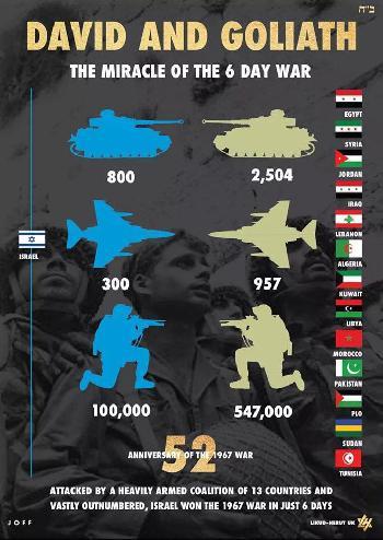 `Unfair zu Goliath´- zum 52.Jahrestag des siegreichen 6.Tage Krieges