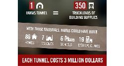 Hamas: 100 Millionen Dollar für den Terror