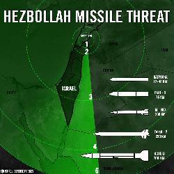 Nach 7 Jahren hat die Hisbollah die Fähigkeit entwickelt überall in Israel anzugreifen