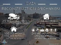 Wiederaufbau im Gazastreifen